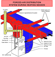 Foam it hvac systems for Types of forced air heating systems